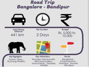 Road Trip From Bangalore Bandipur